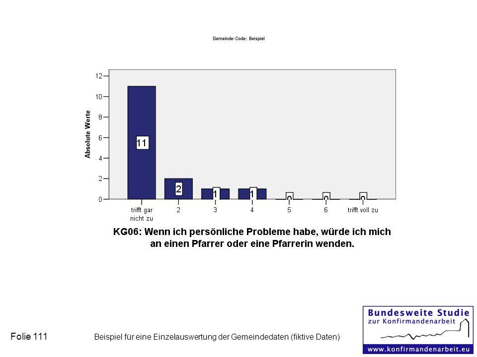 Folie 111 Beispiel für eine Einzelauswertung der Gemeindedaten (fiktive Daten)