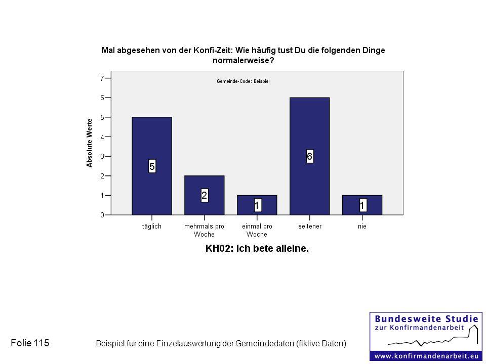 Folie 115 Beispiel für eine Einzelauswertung der Gemeindedaten (fiktive Daten)