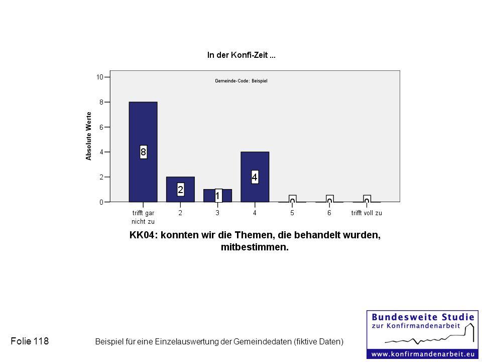 Folie 118 Beispiel für eine Einzelauswertung der Gemeindedaten (fiktive Daten)