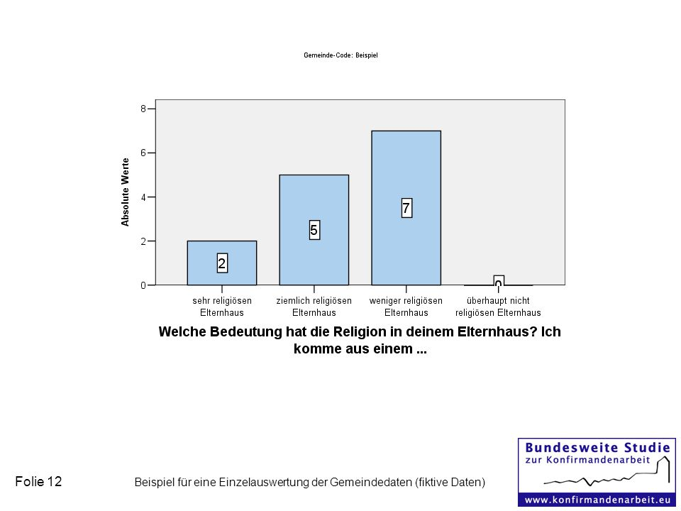 Folie 12 Beispiel für eine Einzelauswertung der Gemeindedaten (fiktive Daten)
