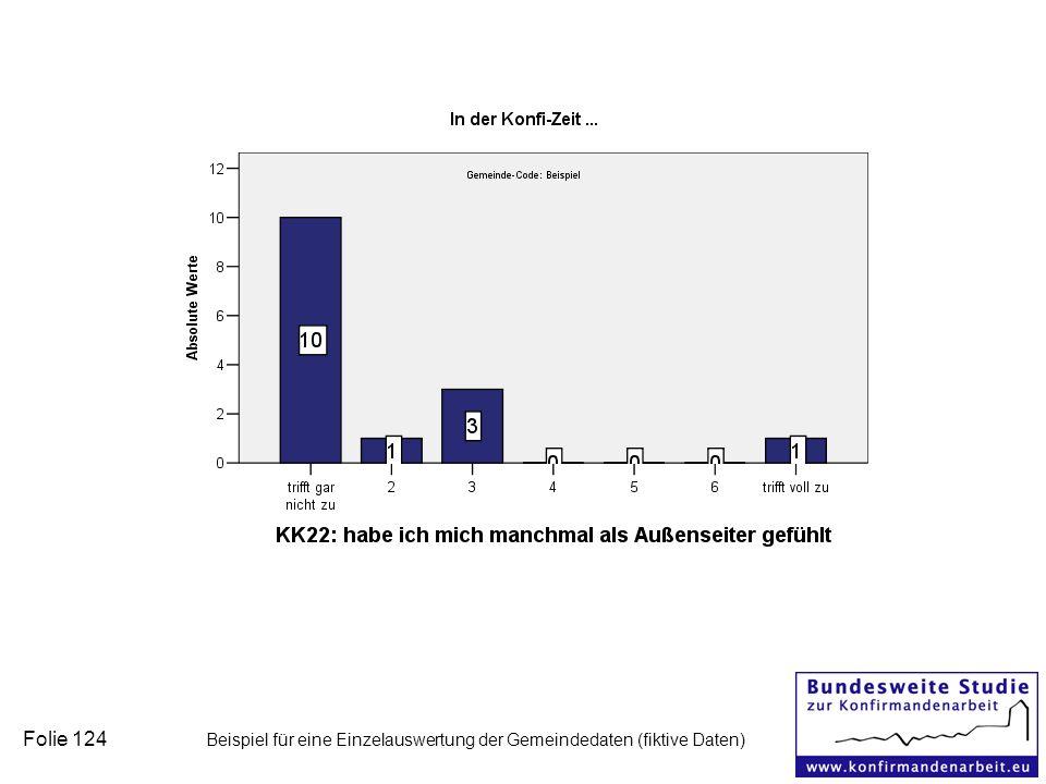 Folie 124 Beispiel für eine Einzelauswertung der Gemeindedaten (fiktive Daten)