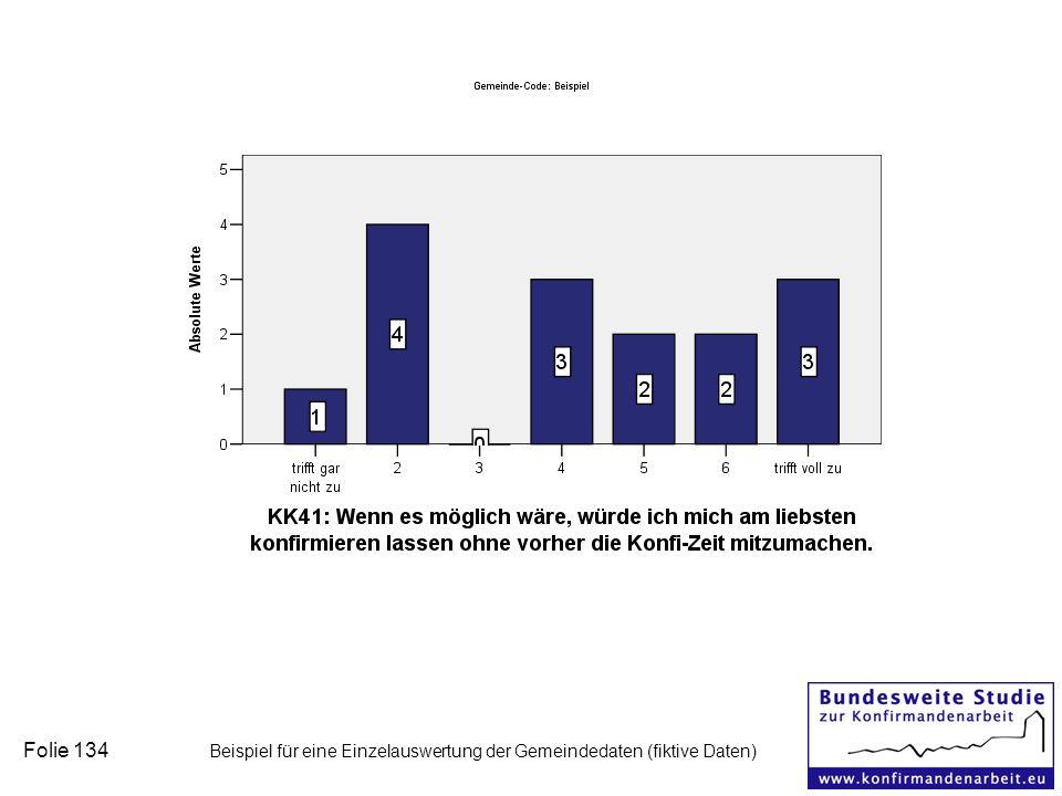 Folie 134 Beispiel für eine Einzelauswertung der Gemeindedaten (fiktive Daten)