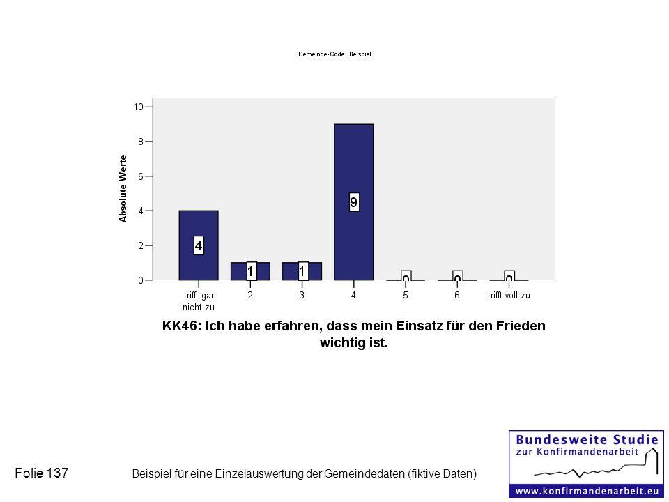 Folie 137 Beispiel für eine Einzelauswertung der Gemeindedaten (fiktive Daten)
