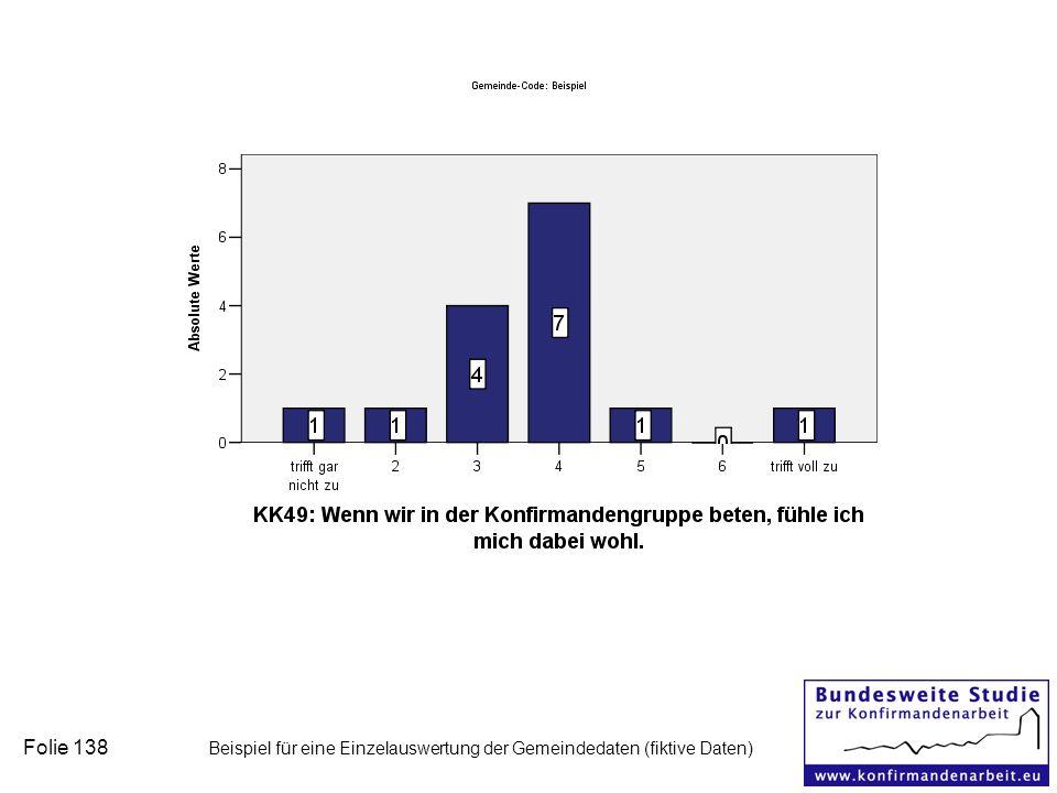 Folie 138 Beispiel für eine Einzelauswertung der Gemeindedaten (fiktive Daten)