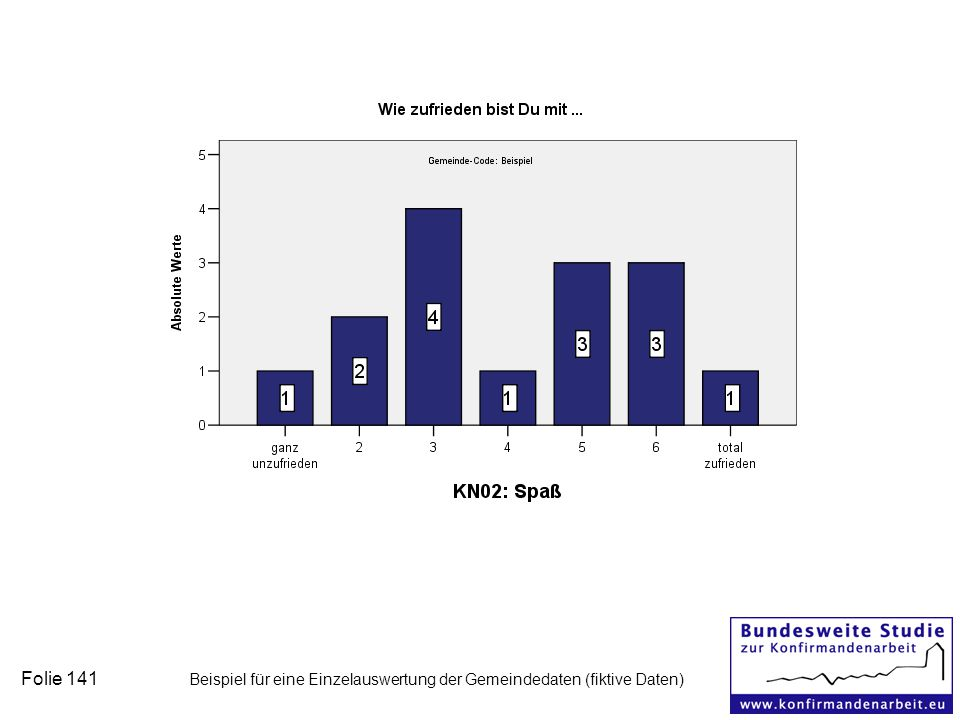 Folie 141 Beispiel für eine Einzelauswertung der Gemeindedaten (fiktive Daten)