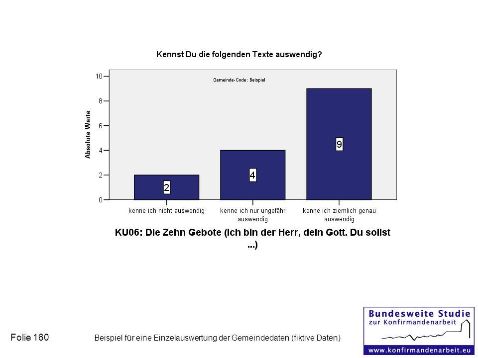 Folie 160 Beispiel für eine Einzelauswertung der Gemeindedaten (fiktive Daten)
