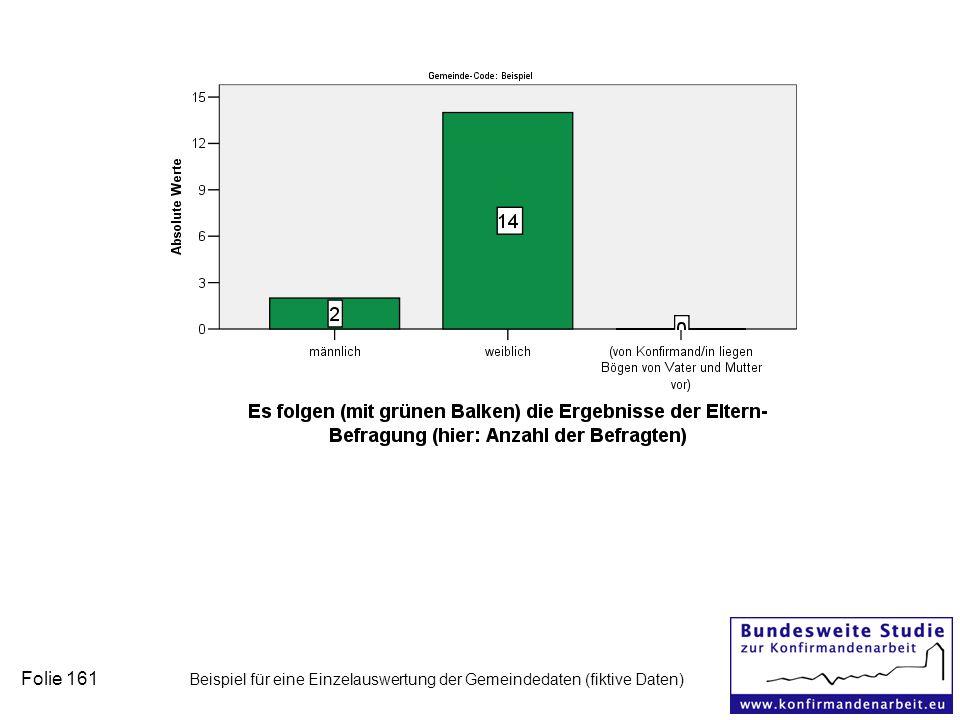 Folie 161 Beispiel für eine Einzelauswertung der Gemeindedaten (fiktive Daten)