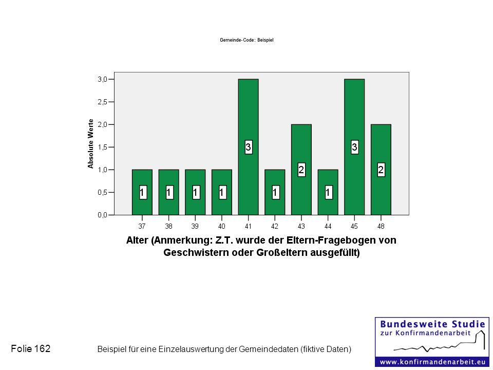 Folie 162 Beispiel für eine Einzelauswertung der Gemeindedaten (fiktive Daten)