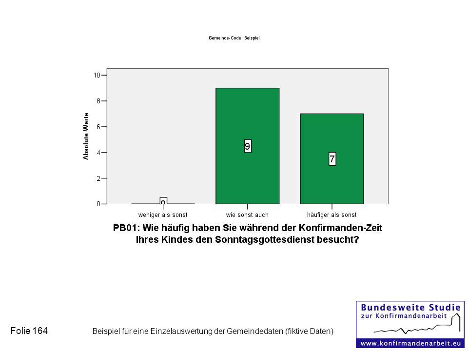 Folie 164 Beispiel für eine Einzelauswertung der Gemeindedaten (fiktive Daten)