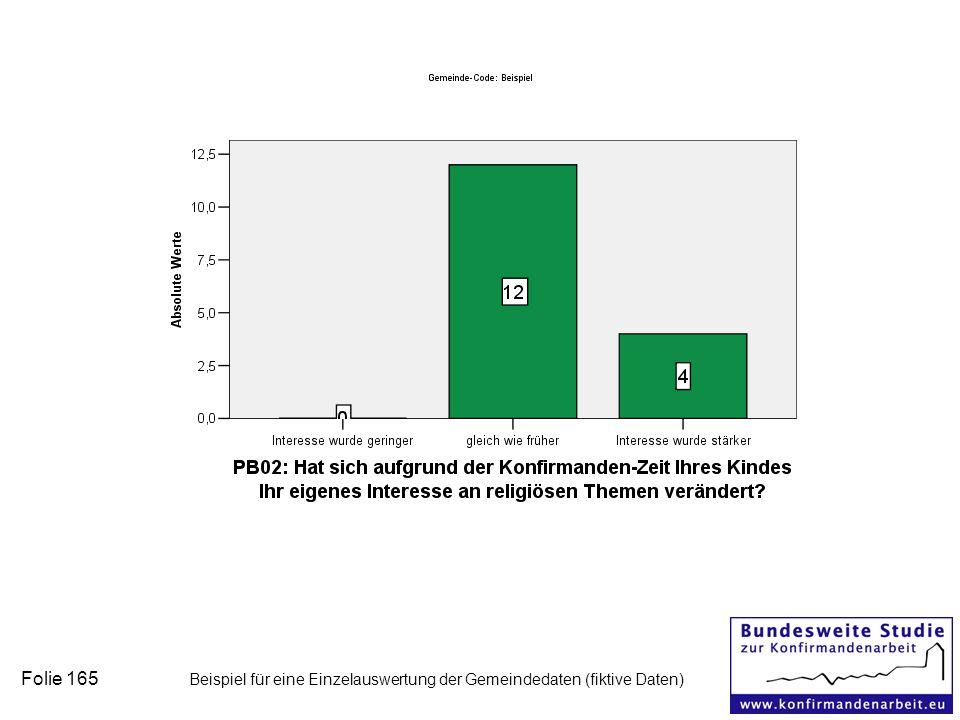 Folie 165 Beispiel für eine Einzelauswertung der Gemeindedaten (fiktive Daten)