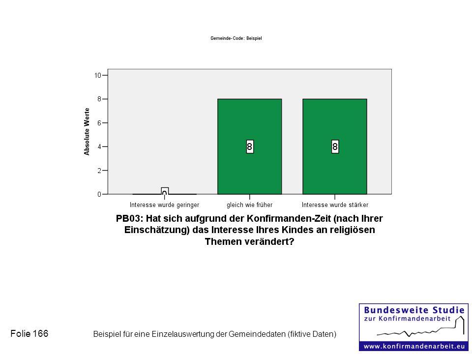 Folie 166 Beispiel für eine Einzelauswertung der Gemeindedaten (fiktive Daten)