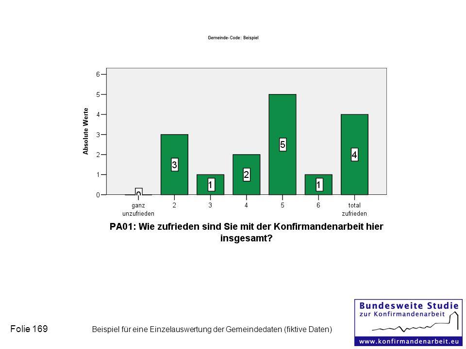 Folie 169 Beispiel für eine Einzelauswertung der Gemeindedaten (fiktive Daten)