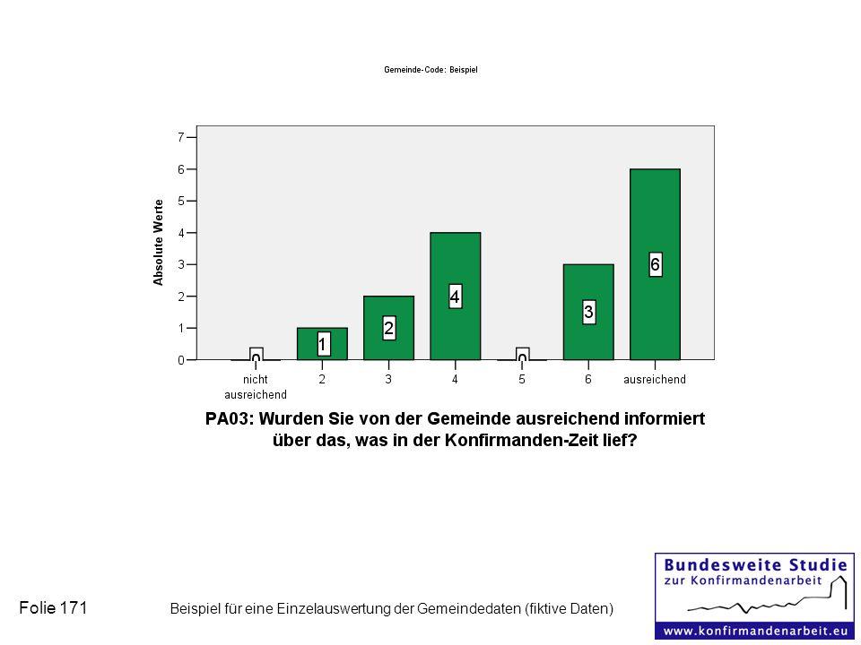 Folie 171 Beispiel für eine Einzelauswertung der Gemeindedaten (fiktive Daten)