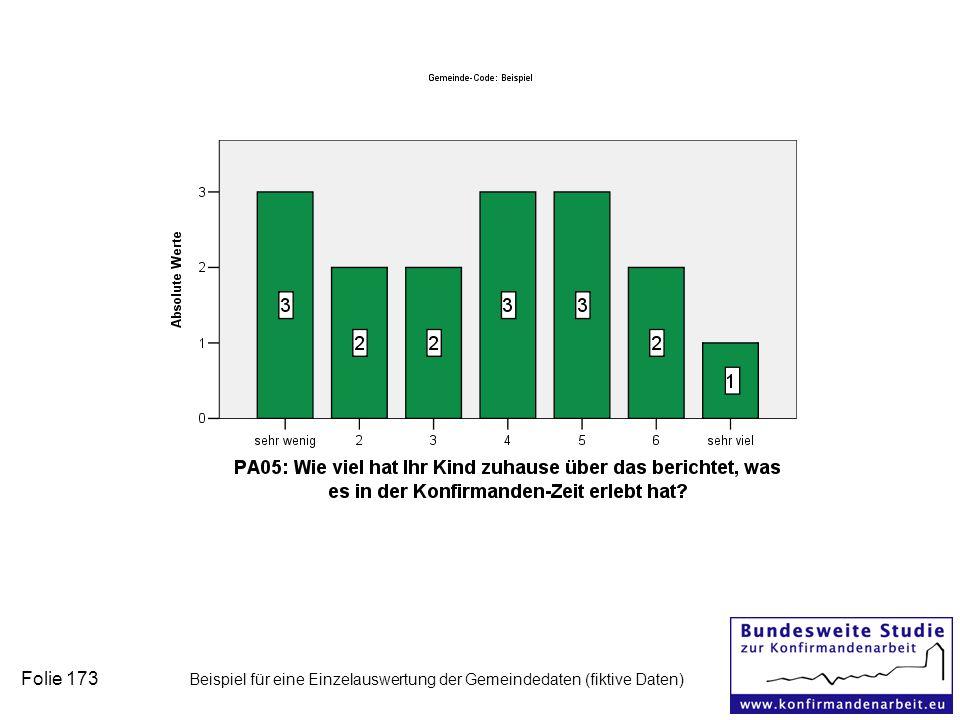 Folie 173 Beispiel für eine Einzelauswertung der Gemeindedaten (fiktive Daten)