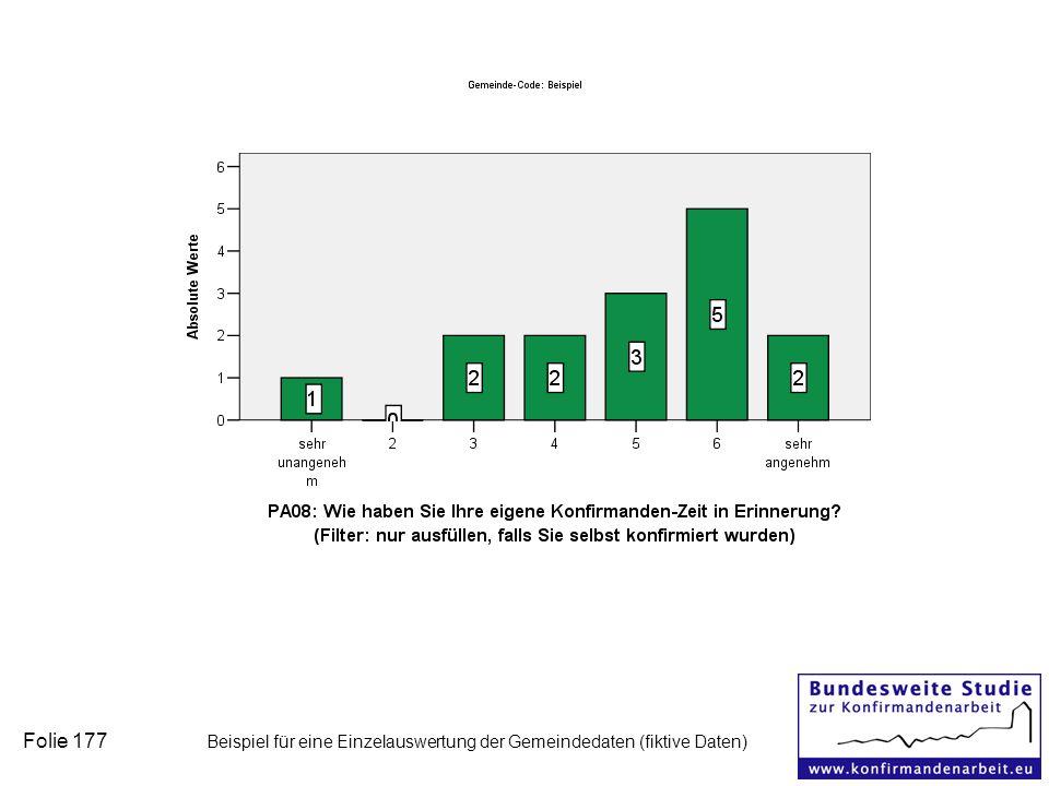 Folie 177 Beispiel für eine Einzelauswertung der Gemeindedaten (fiktive Daten)