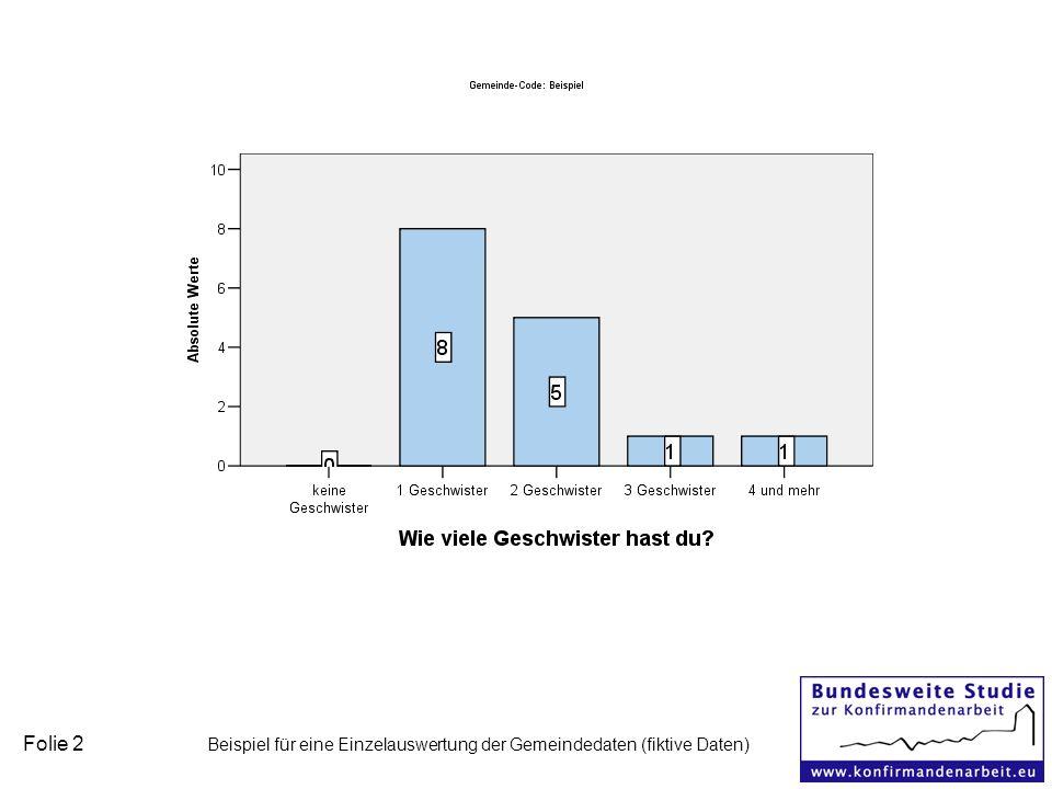 Folie 2 Beispiel für eine Einzelauswertung der Gemeindedaten (fiktive Daten)