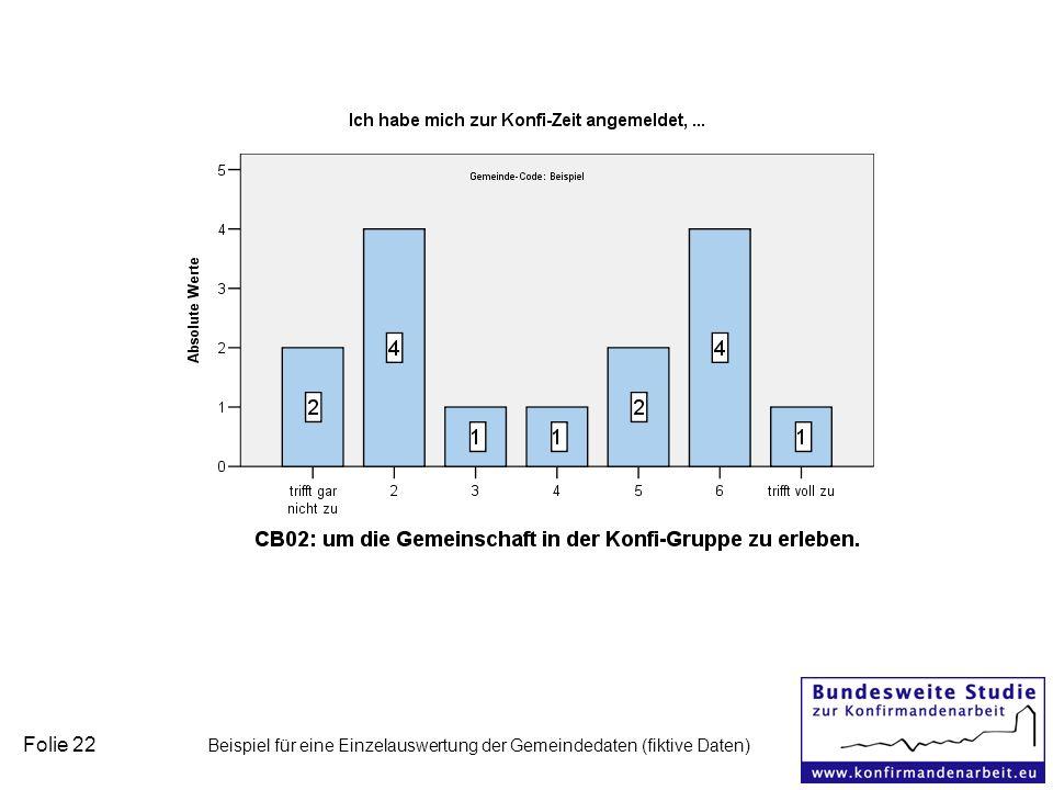 Folie 22 Beispiel für eine Einzelauswertung der Gemeindedaten (fiktive Daten)