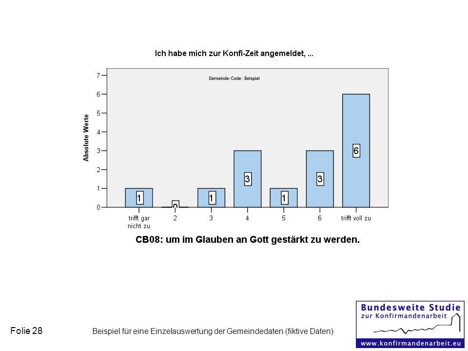 Folie 28 Beispiel für eine Einzelauswertung der Gemeindedaten (fiktive Daten)
