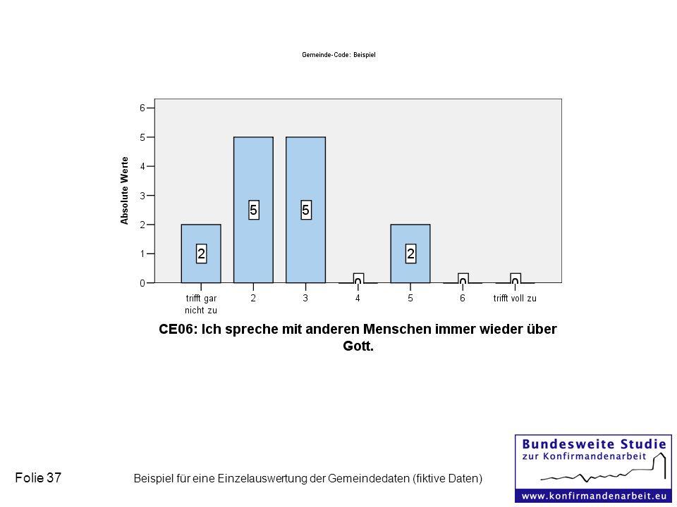 Folie 37 Beispiel für eine Einzelauswertung der Gemeindedaten (fiktive Daten)