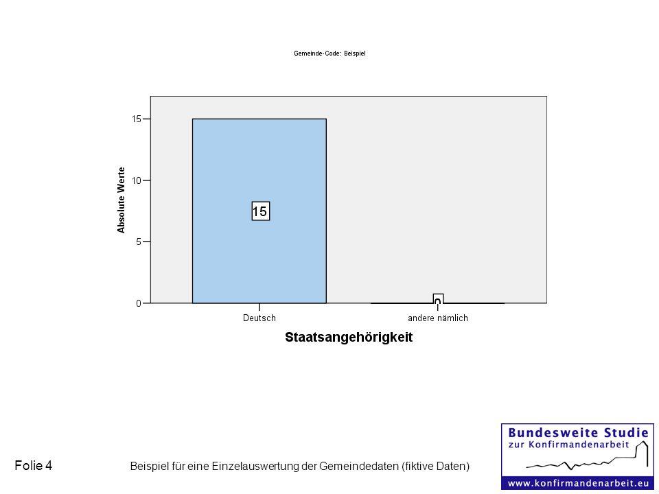 Folie 4 Beispiel für eine Einzelauswertung der Gemeindedaten (fiktive Daten)