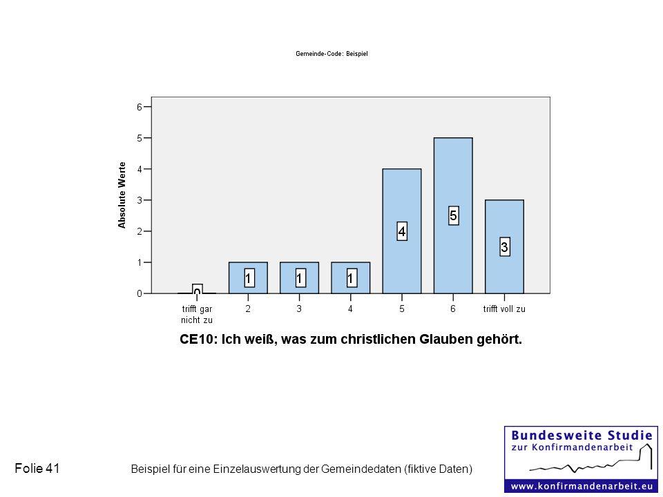 Folie 41 Beispiel für eine Einzelauswertung der Gemeindedaten (fiktive Daten)