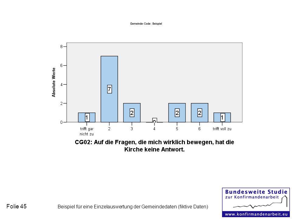 Folie 45 Beispiel für eine Einzelauswertung der Gemeindedaten (fiktive Daten)