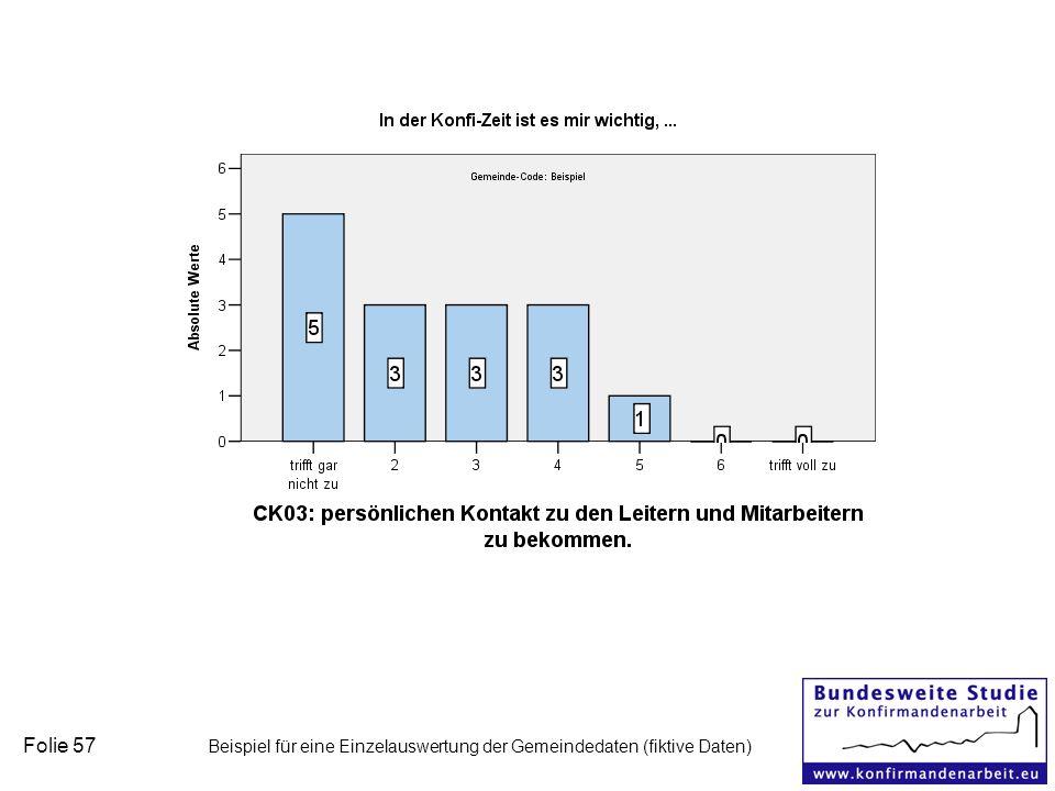 Folie 57 Beispiel für eine Einzelauswertung der Gemeindedaten (fiktive Daten)