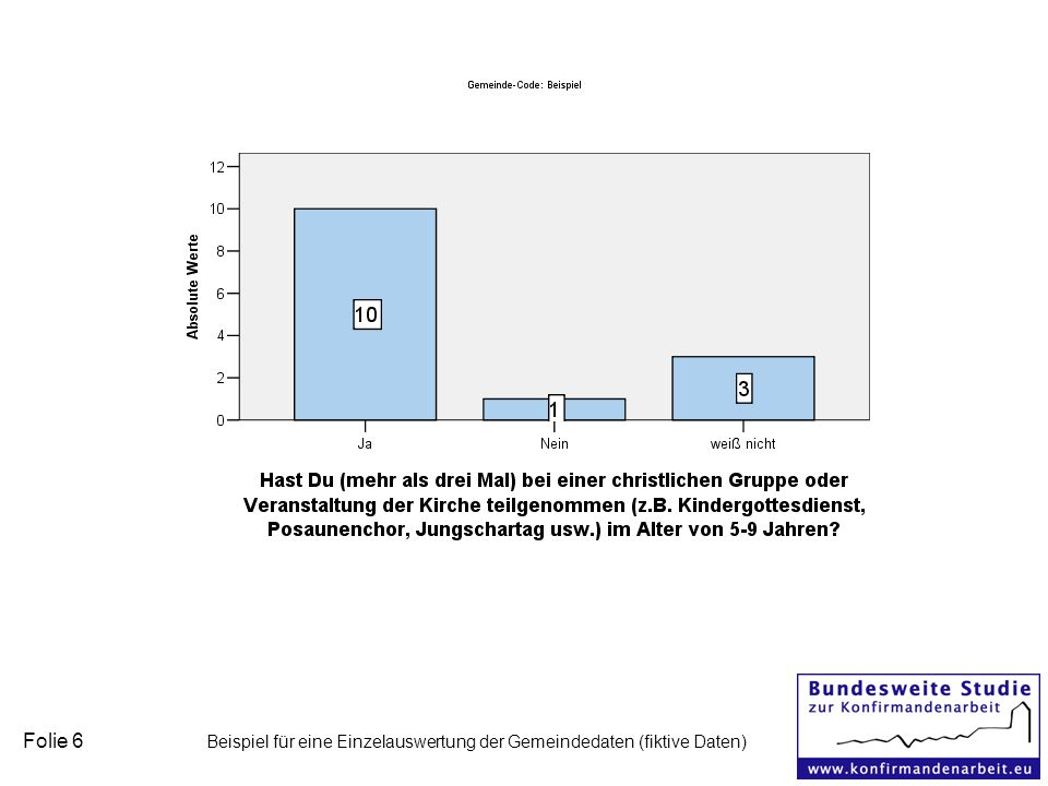 Folie 6 Beispiel für eine Einzelauswertung der Gemeindedaten (fiktive Daten)