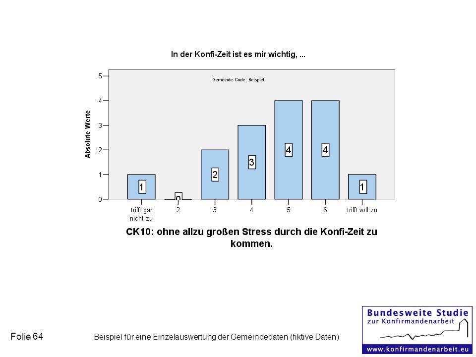 Folie 64 Beispiel für eine Einzelauswertung der Gemeindedaten (fiktive Daten)