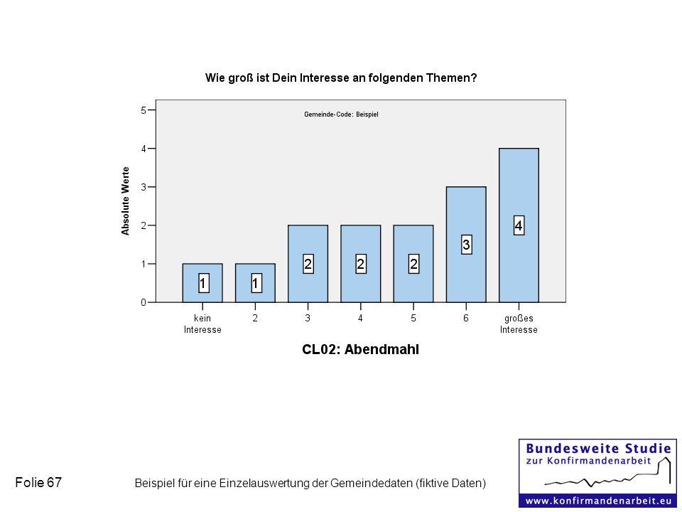 Folie 67 Beispiel für eine Einzelauswertung der Gemeindedaten (fiktive Daten)
