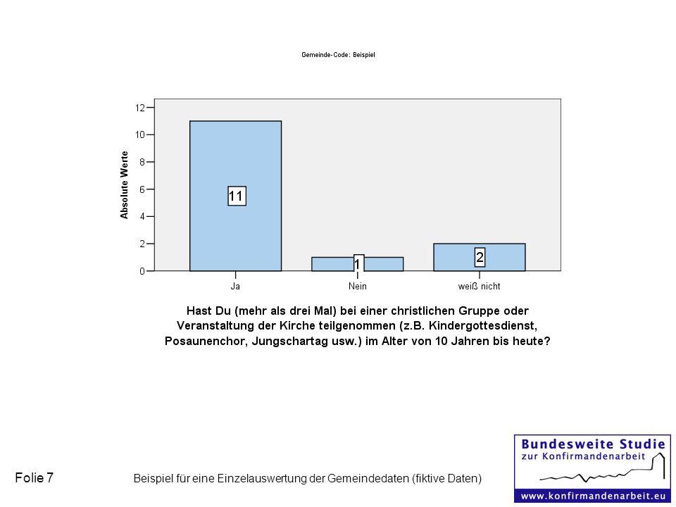 Folie 7 Beispiel für eine Einzelauswertung der Gemeindedaten (fiktive Daten)