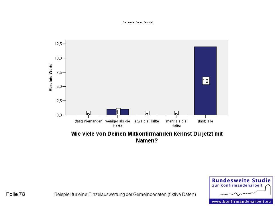 Folie 78 Beispiel für eine Einzelauswertung der Gemeindedaten (fiktive Daten)
