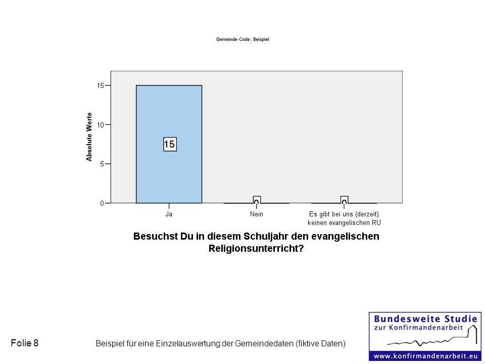 Folie 8 Beispiel für eine Einzelauswertung der Gemeindedaten (fiktive Daten)