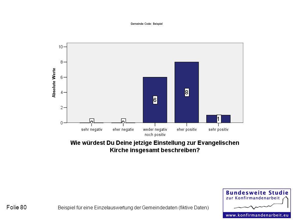Folie 80 Beispiel für eine Einzelauswertung der Gemeindedaten (fiktive Daten)
