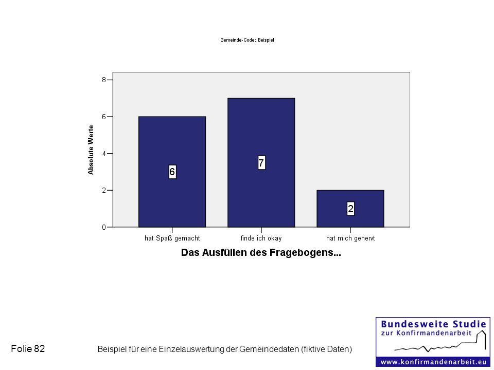 Folie 82 Beispiel für eine Einzelauswertung der Gemeindedaten (fiktive Daten)