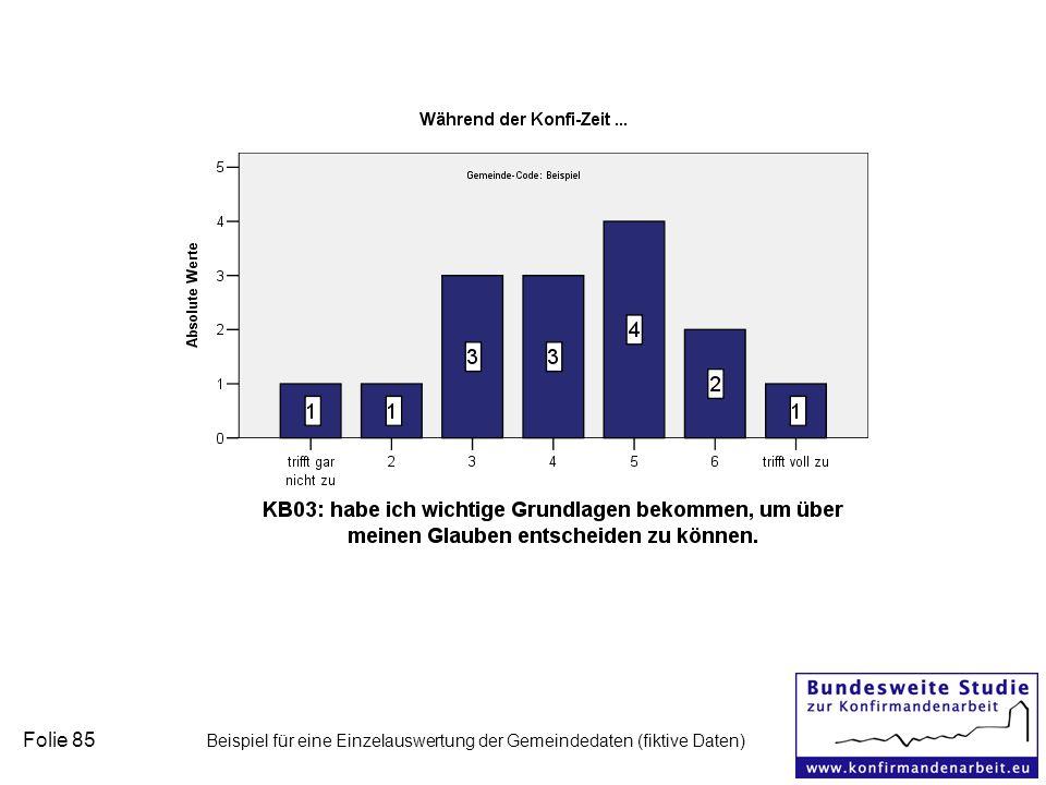 Folie 85 Beispiel für eine Einzelauswertung der Gemeindedaten (fiktive Daten)