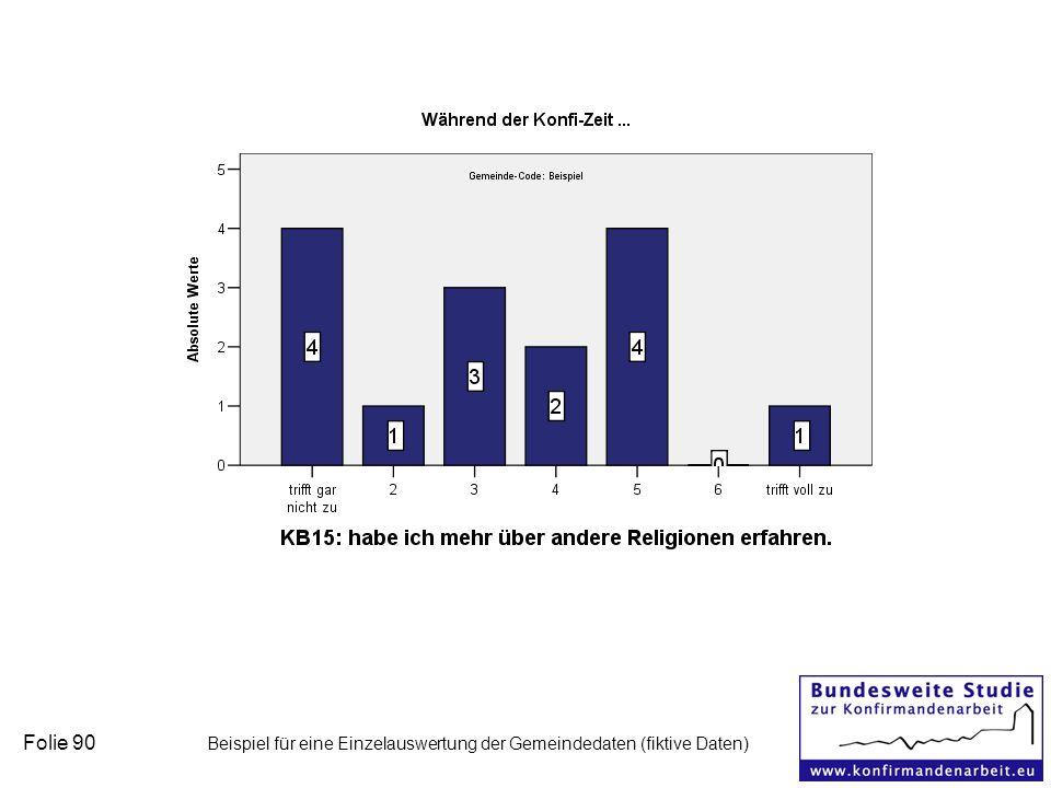 Folie 90 Beispiel für eine Einzelauswertung der Gemeindedaten (fiktive Daten)