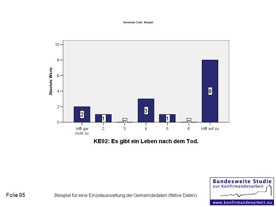 Folie 95 Beispiel für eine Einzelauswertung der Gemeindedaten (fiktive Daten)
