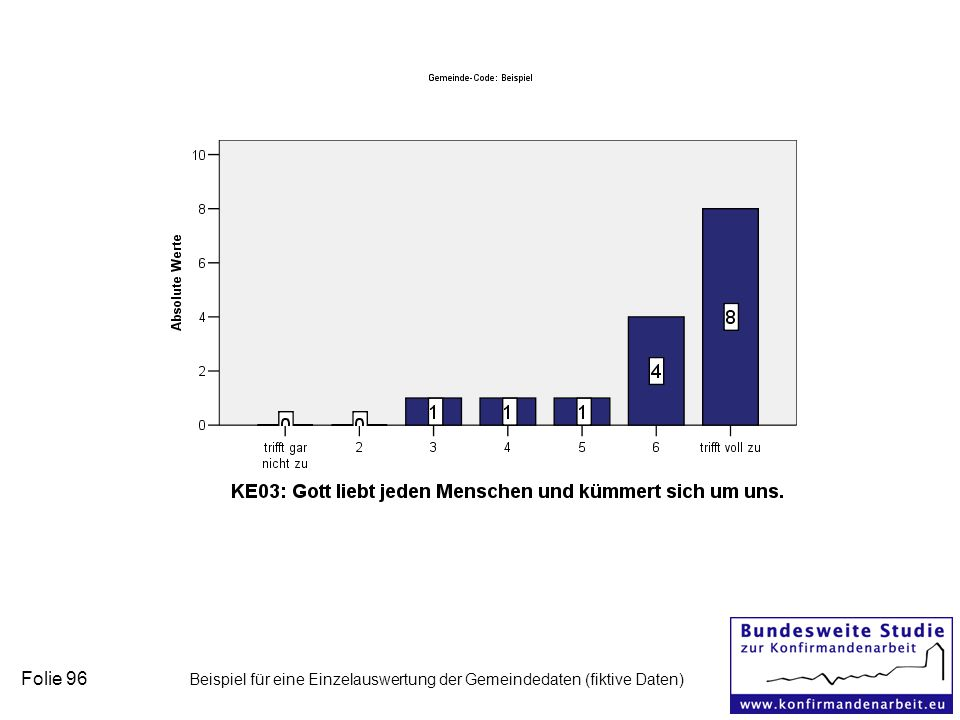 Folie 96 Beispiel für eine Einzelauswertung der Gemeindedaten (fiktive Daten)
