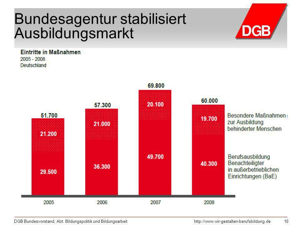 Bundesagentur stabilisiert Ausbildungsmarkt