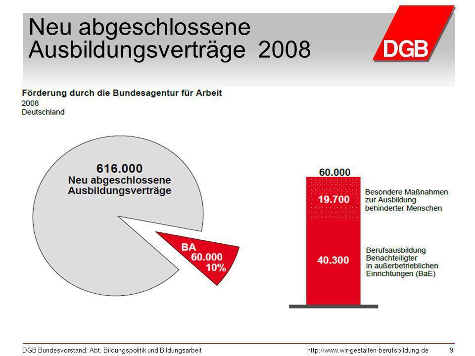 Neu abgeschlossene Ausbildungsverträge 2008