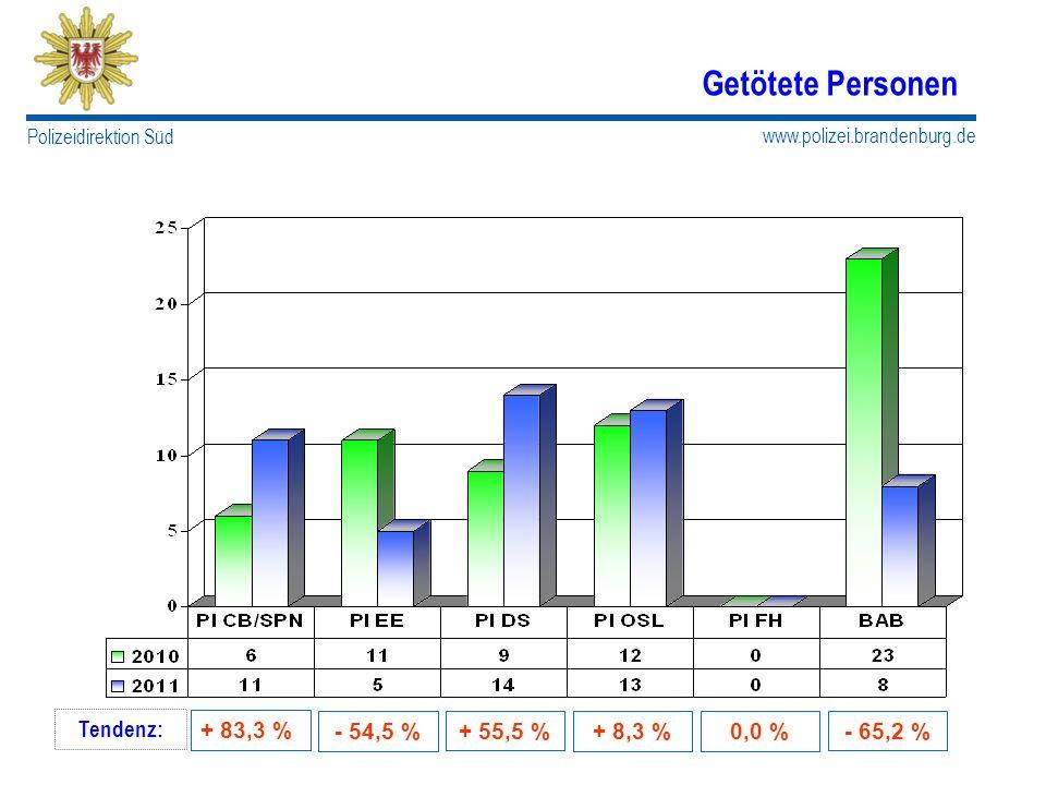Getötete Personen Tendenz: + 83,3 % - 54,5 % + 55,5 % - 65,2 % + 8,3 %