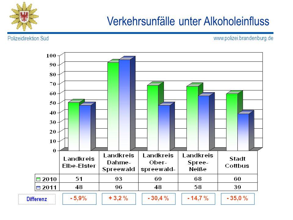 Verkehrsunfälle unter Alkoholeinfluss