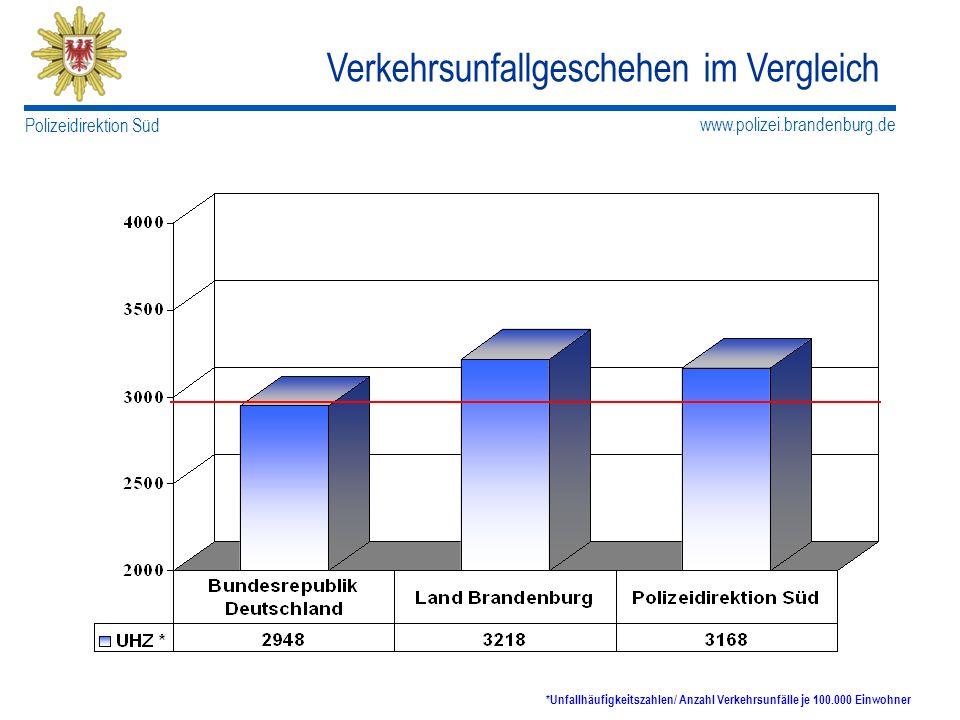 *Unfallhäufigkeitszahlen/ Anzahl Verkehrsunfälle je 100.000 Einwohner