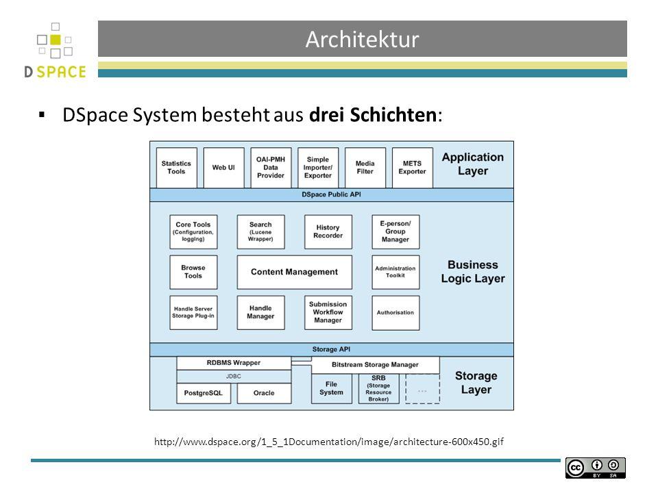Architektur DSpace System besteht aus drei Schichten: