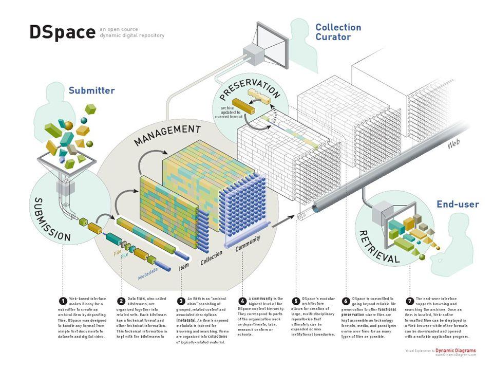 DATENSTRUKTUR: Die Art, in der Daten in DSpace organisiert sind, spiegelt die Struktur einer Organisation wider. Die Einheiten sind: