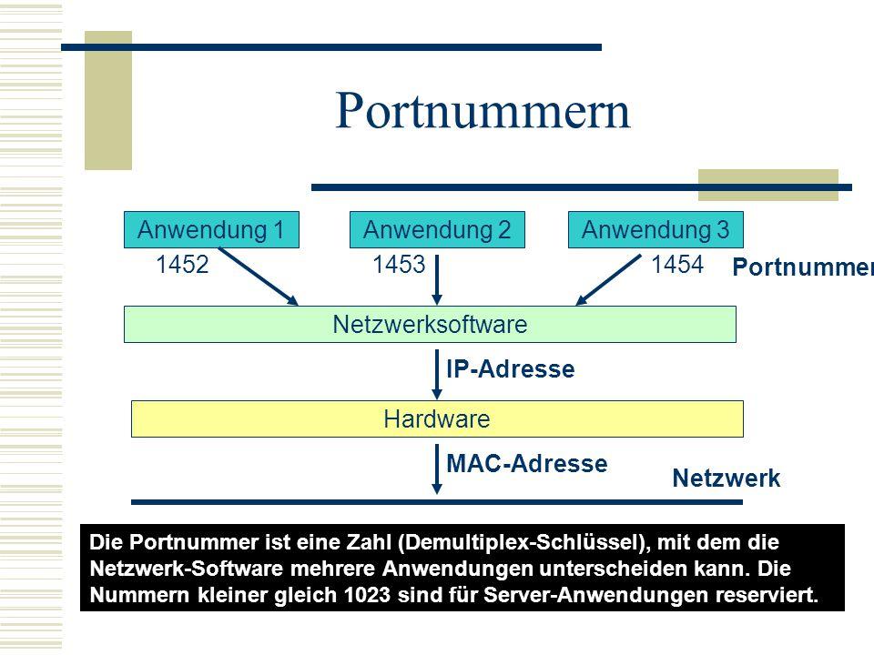 Portnummern Anwendung 1 Anwendung 2 Anwendung 3 1452 1453 1454