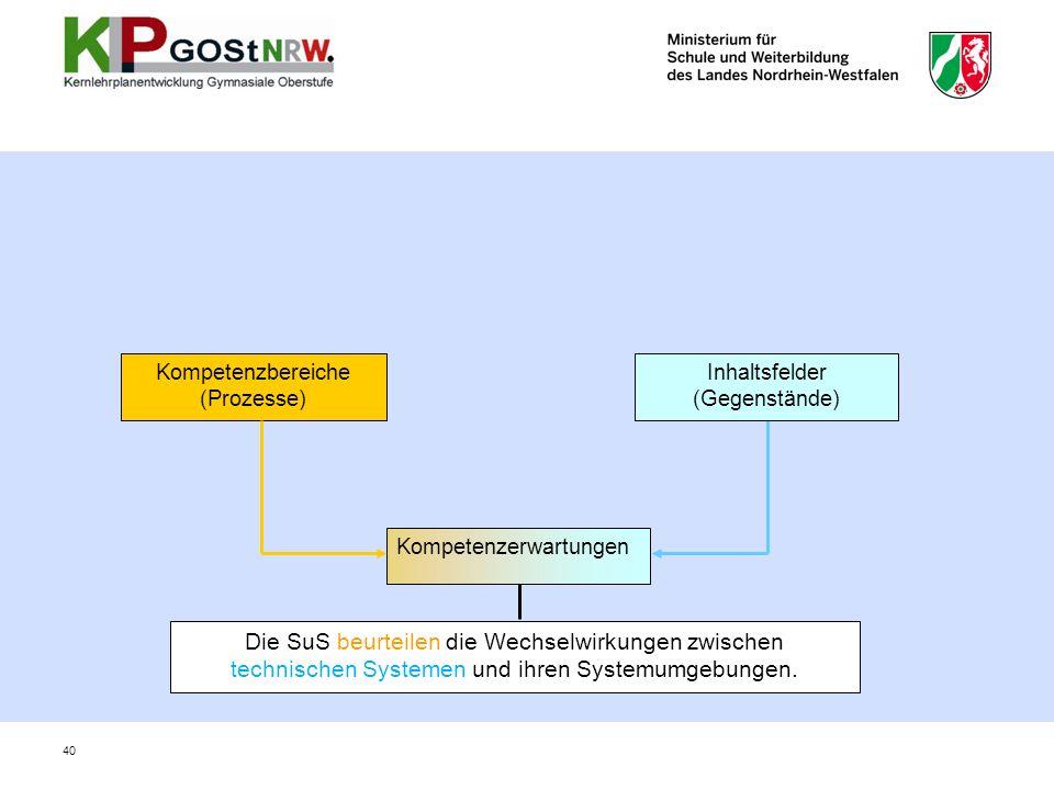 Kompetenzbereiche (Prozesse) Inhaltsfelder. (Gegenstände) Kompetenzerwartungen.