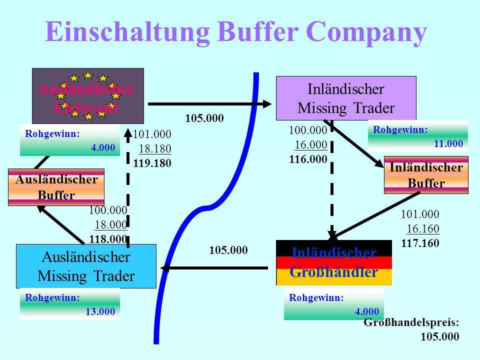 Einschaltung Buffer Company