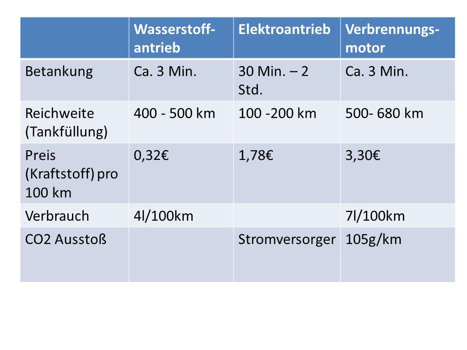 Wasserstoff-antrieb Elektroantrieb. Verbrennungs-motor. Betankung. Ca. 3 Min. 30 Min. – 2 Std. Reichweite (Tankfüllung)